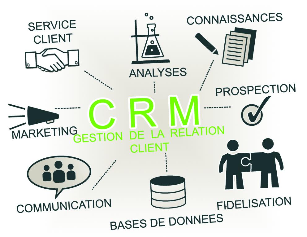 Customer relationship management, CRM